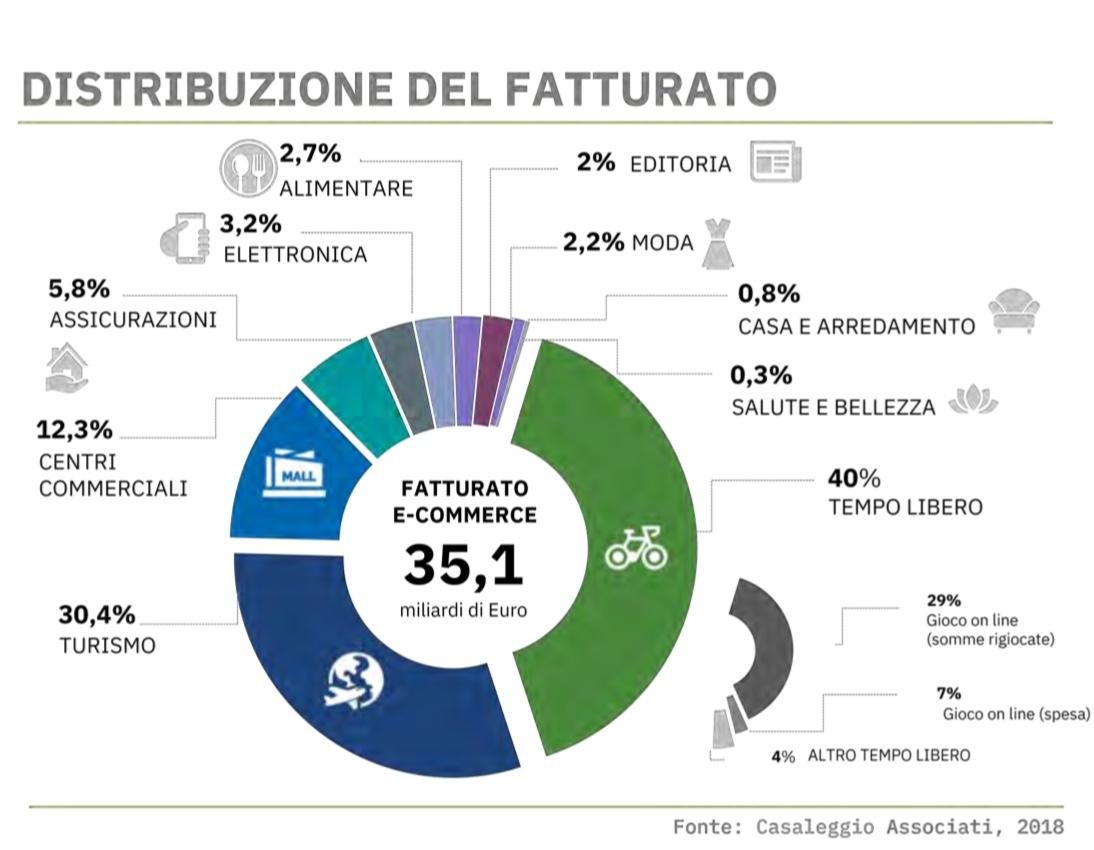 distribuzione fatturato ecommerce italia
