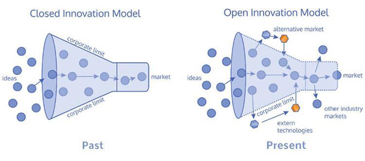 Open Innovation e Open Source per un futuro Aperto